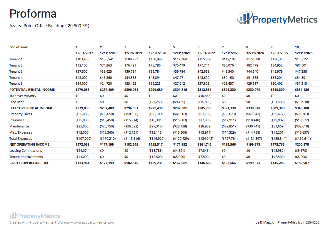 Commercial Real Estate Analysis Reports