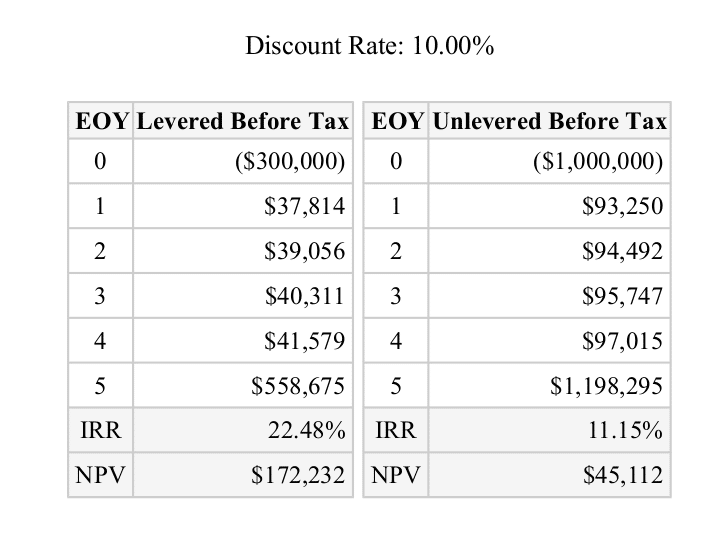 Gross Rent Multiplier vs Discounted Cash Flow Example