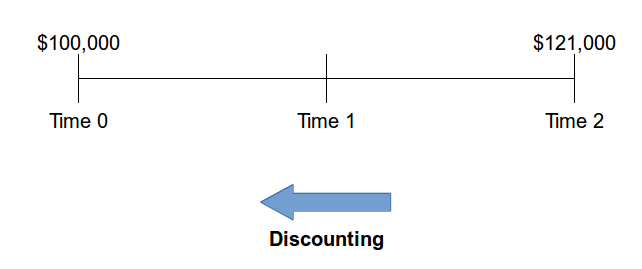 discounting time value of money