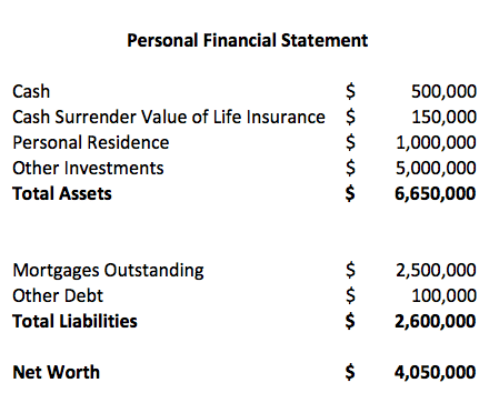 Recourse loan personal financial statement