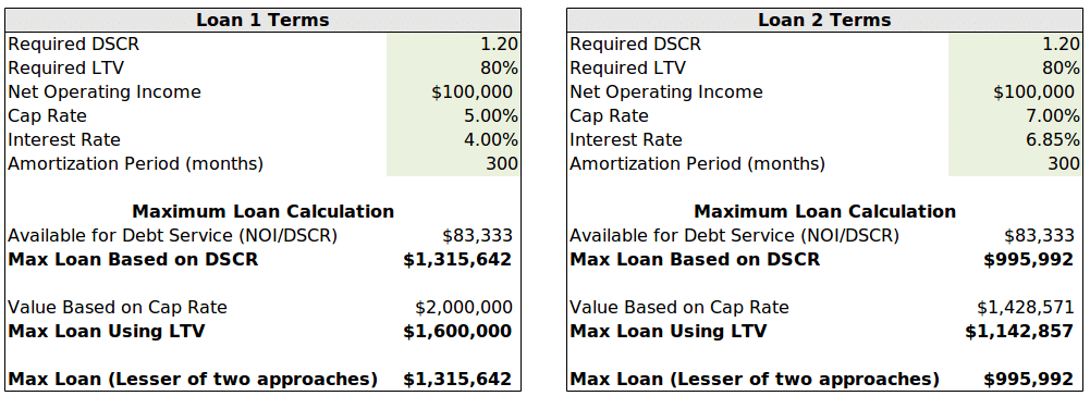 Debt Yield Comparison