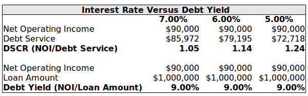 debt yield vs interest rate