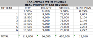 Tax Increment Financing TIF Impact Analysys Real Property