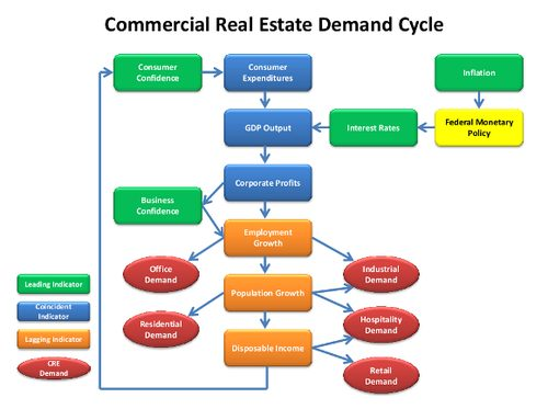 Commercial Real Estate Demand Cycle