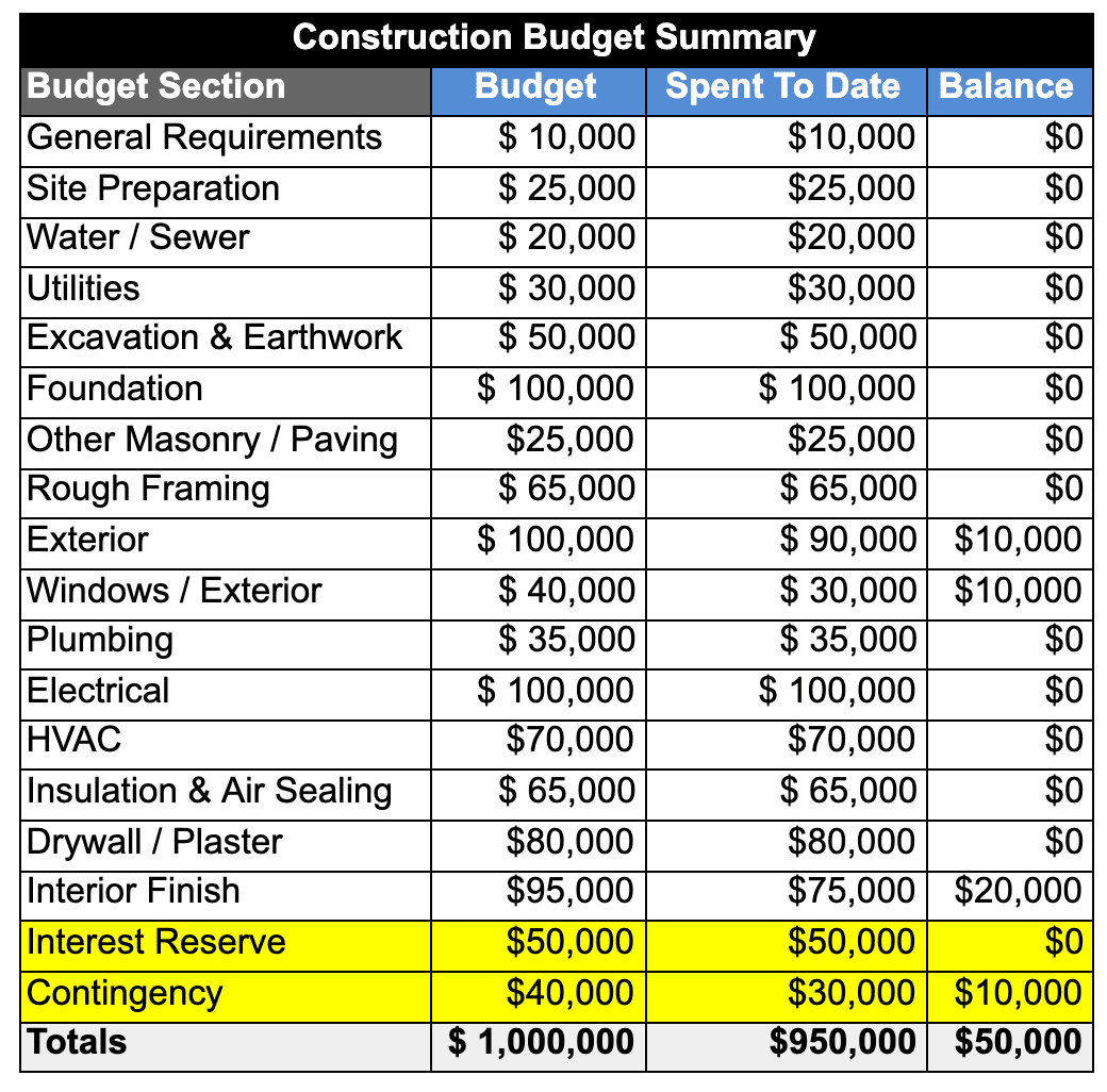 Construction Draw Schedule Interest Reserve